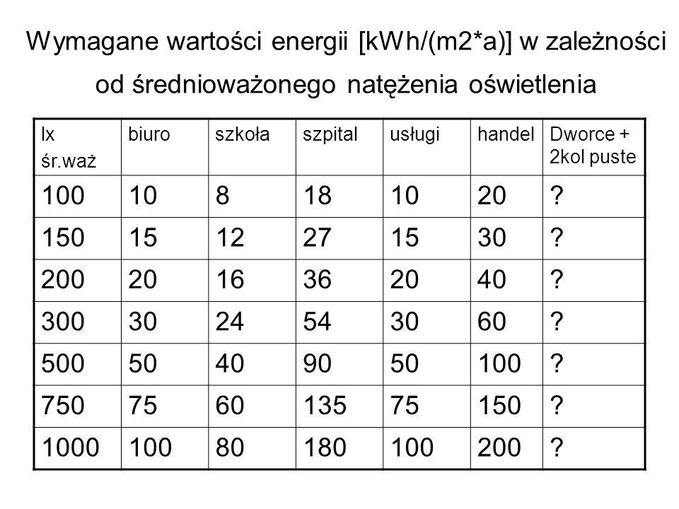 Wymagane wartości energii [kWh/(m2